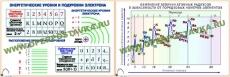 """Фолии """"Электронные оболочки атомов и Периодический закон"""" (12 пленок)"""