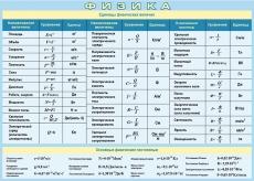 """Виниловая таблица """"Единицы физических величин"""" 100х140 см"""