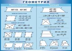 """Виниловая таблица """"Геометрия. Параллелограмм.Трапеция"""" 100х140 см"""