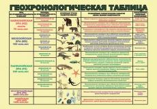 """Виниловая таблица """"Геохронологическая таблица""""  100х140 см"""