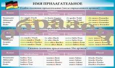 """Виниловая таблица """"Немецкий язык. Имя прилагательное"""" формат 100х140 см"""