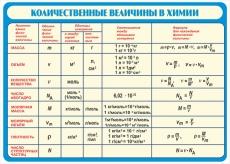 """Виниловая таблица """"Количественные величины в химии"""" 100х140 см"""