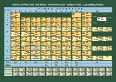 """Таблица """"Периодическая система химических элементов Д.И.Менделеева"""" (168 х 120) виниловая"""