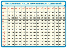 """Виниловая таблица """"Молекулярные массы неорганических соединений"""" 100х140 см"""