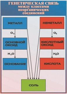 """Виниловая таблица """"Генетическая связь между классами неорганических соединений"""" 100х140 см"""