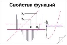"""Фолии """"Свойства функций"""" (4+24 пленки)"""