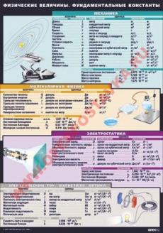 """Виниловая таблица """"Физические величины и фундаментальные константы"""" 100х140 см"""